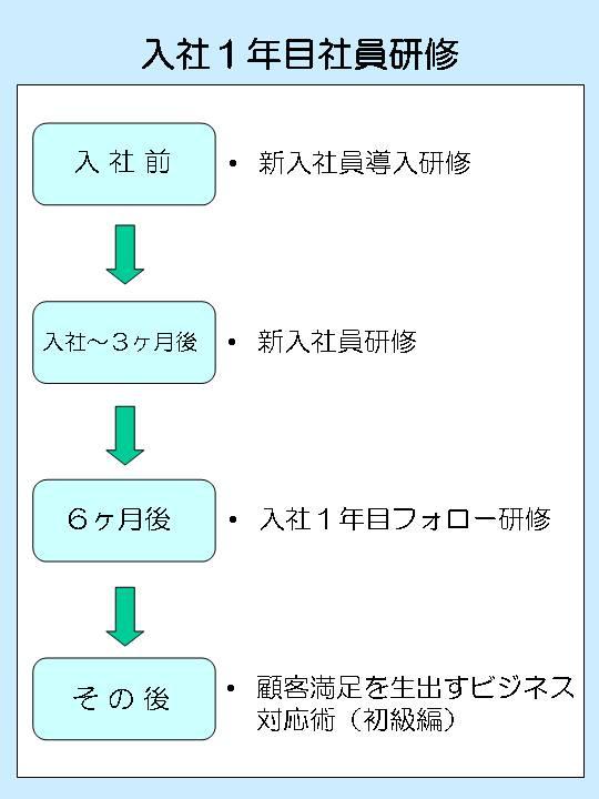 研修体系図_Part2-2